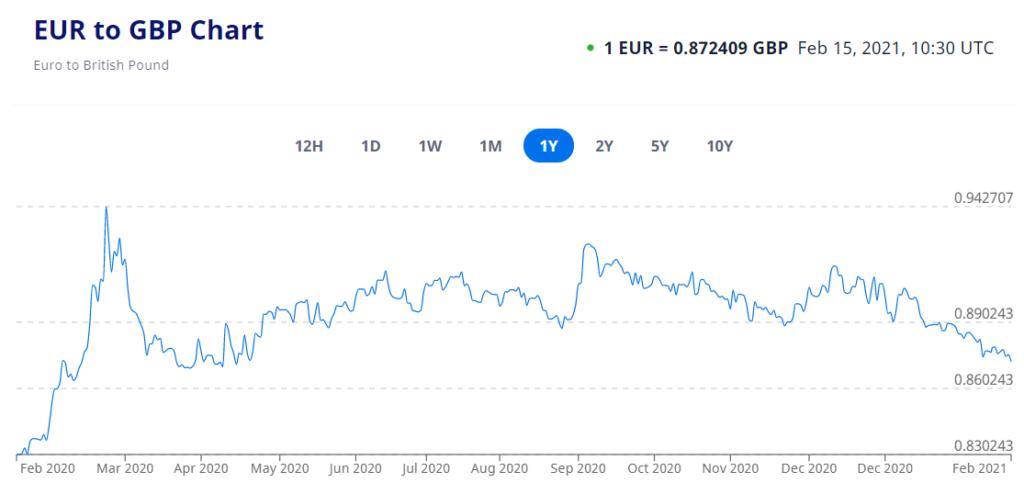 Eur To Gbp 1yr