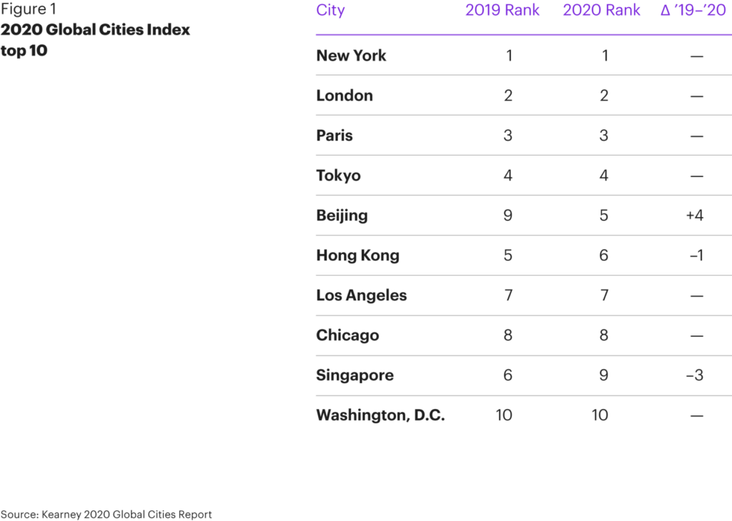 Fg Global Cities—new Priorities For A New World 01