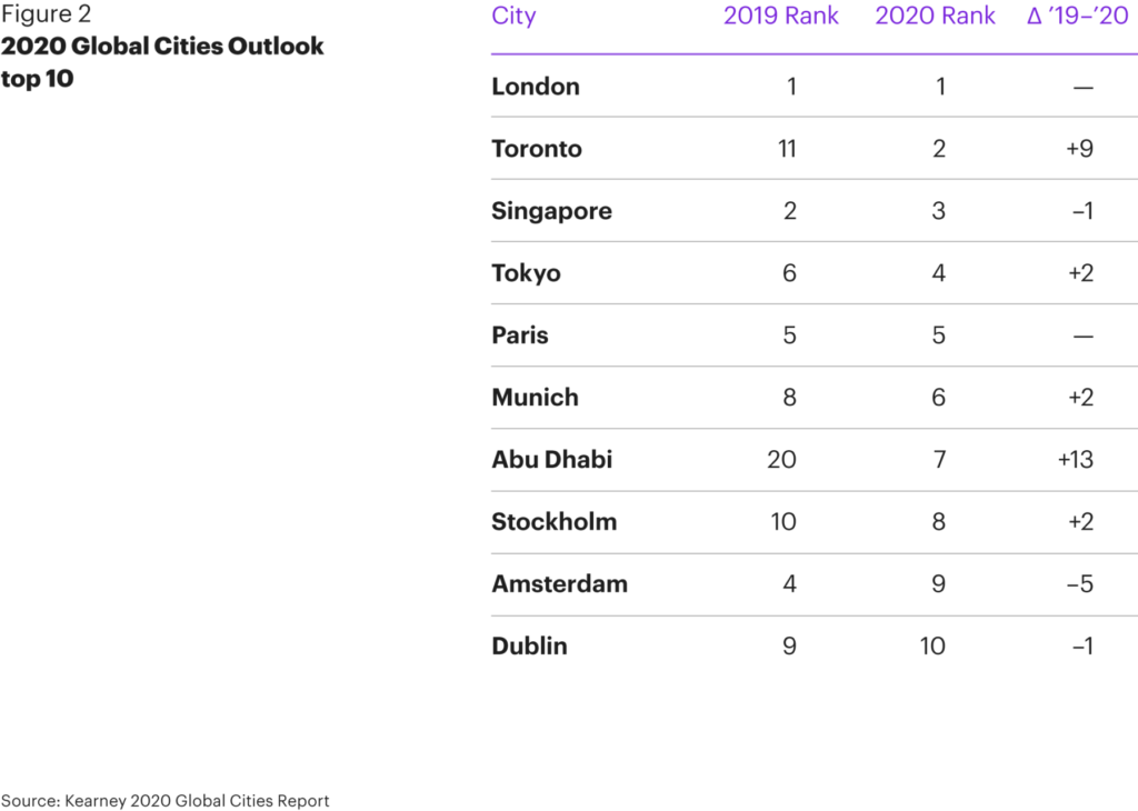 Fg Global Cities—new Priorities For A New World 02